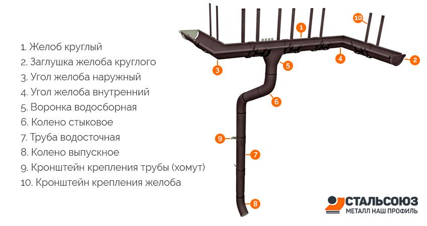 Водосточная система круглого сечения